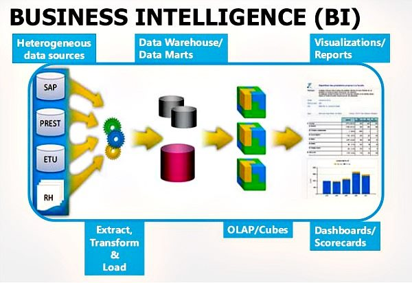 business intelligence systems Business intelligence is a concept that typically involves the delivery and integration of relevant and useful business information in an organization as.